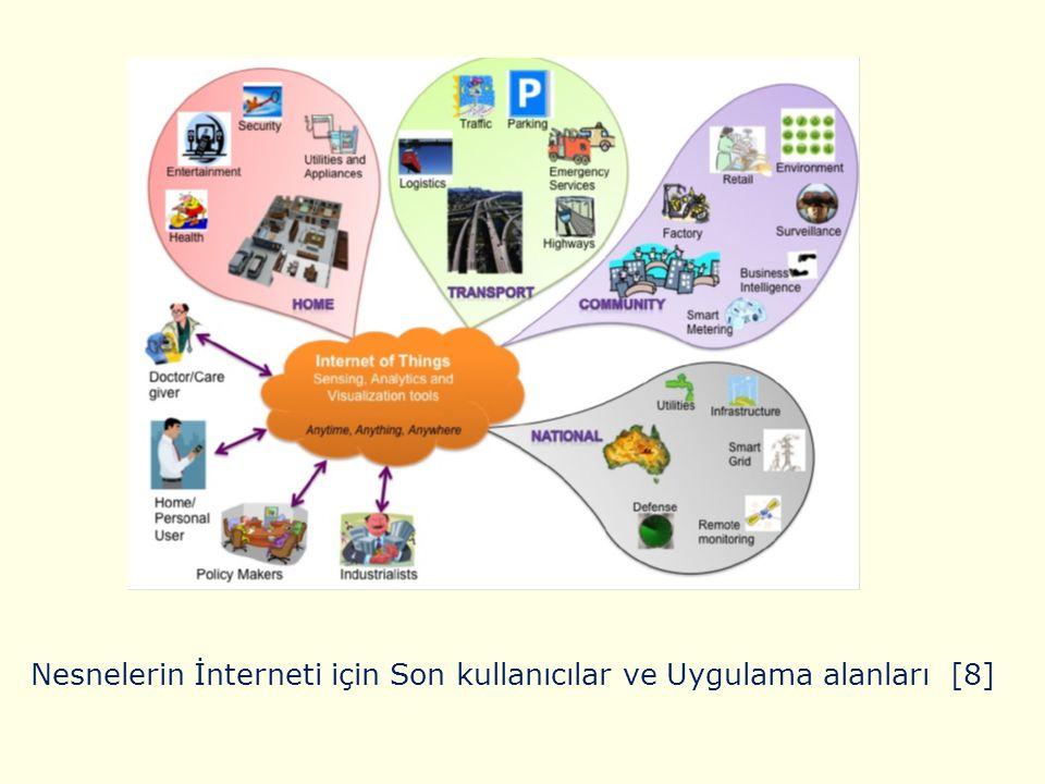 Nesnelerin İnterneti için Son kullanıcılar ve Uygulama alanları [8]
